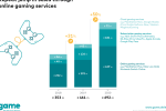 Interest in online gaming services continues strong rise