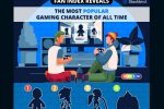 Fan Index Reveals: The MOST Popular Gaming Character of ALL TIME